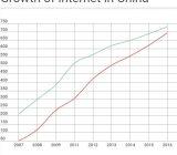 2016年底 6.95亿中国人通过手机上网 相当于欧洲人口数总和