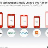 中国智能手机巨头之间的四方竞争