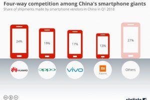 中国智能手机巨头之间的四方竞争 300x200 - 中国智能手机巨头之间的四方竞争