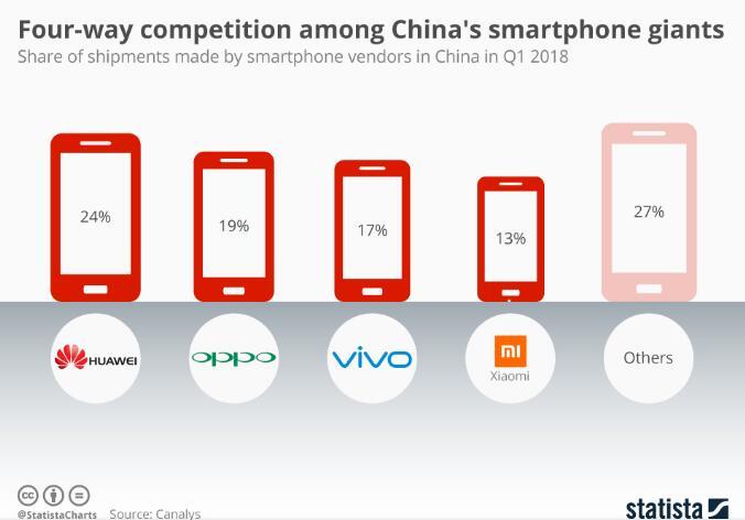 中国智能手机巨头之间的四方竞争 - 小失望 特斯拉Model 3不装配100kWh电池组