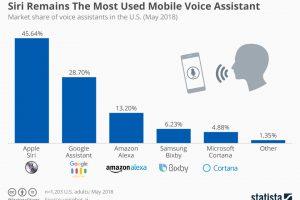 Siri依然是使用率最高的语音助手 300x200 - Siri依然是使用率最高的语音助手