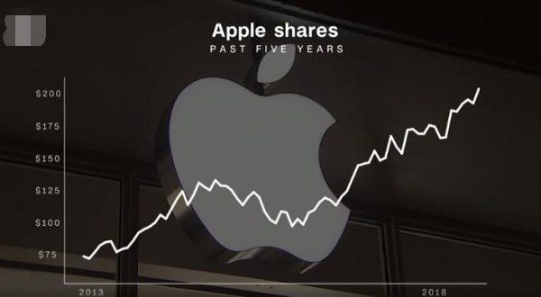 中美贸易战 e1536399926512 - 2016年4季度Apple Watch销量600万台