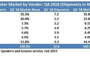 homepod 2018q4 sales 300x194 - 苹果HomePod 2019年第四季度出货量增长45% 排名第6位