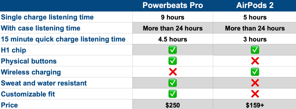 AirPods2 vs Powerbeats 电池续航 1024x377 - Powerbeats Pro还是AirPods 2? 看了就知道啦!